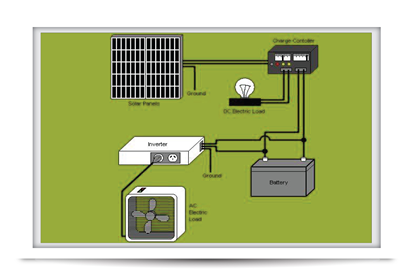 Cout installation panneaux photovoltaiques tunisie